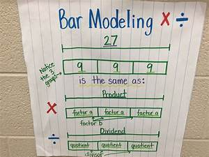 Bar Modeling Multiplication And Division
