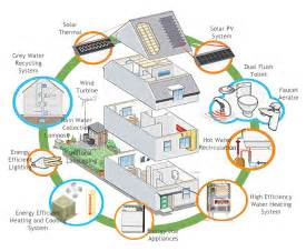 efficient home designs energy efficiency for homes 101 theearthproject