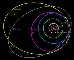 What Does A Diagram Of The Actual Orbital Path Of Planets