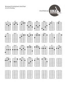 Ukulele D Tuning Chords