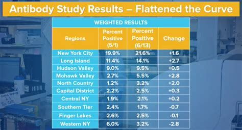 New York's latest COVID antibody survey shows a rise in ...