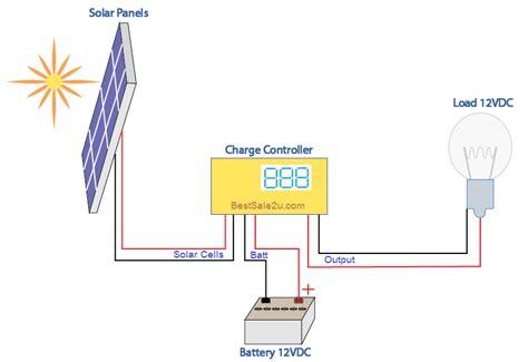 Solar Panel Diagram How Works Vdc Best Sale