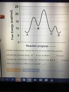 Solved  25 E 20 15 10 Reaction Progress Use The Reaction E