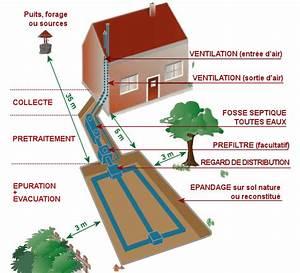 Evacuation Eaux Usees Maison Individuelle : vacuation eaux pluviales maison individuelle avie home ~ Dailycaller-alerts.com Idées de Décoration