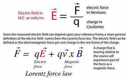 Electric Field Equations Law Coulomb Charge Physics