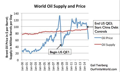 Oil And The Economy Where Are We Headed In   Our