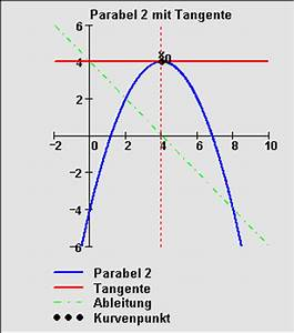 Steigung Einer Parabel Berechnen : die erste ableitung ~ Themetempest.com Abrechnung