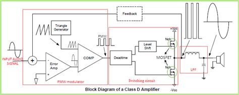 Class Amplifier Circuit Operation Its Applciations