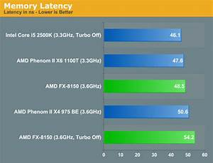 Cache and Memory Performance - The Bulldozer Review: AMD ...