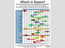 Chart of fruit and vegetables in Season in North Carolina