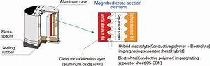 Features   Conductive Polymer Hybrid Aluminum Electrolytic