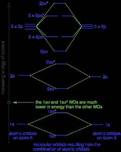 Create The Atomic Orbital Diagram For Nitrogen  U2014 Untpikapps