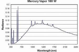Quartz Halogen Lamp Spectrum  Amazing Quartz Halogen Lamp Spectrum With Quartz Halogen Lamp