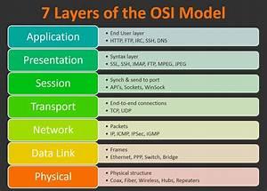 Day 51  Understanding The Osi Model