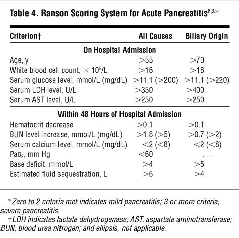 Simplified Admission Criterion for Predicting Severe
