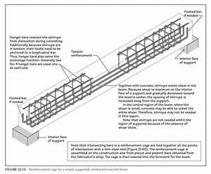 Beam Reinforced details   Construction Details   Pinterest ...