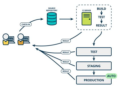 product managers guide  continuous delivery