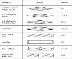 Formfaktor Berechnen : 4 grundlagen der schwungradtechnik ~ Themetempest.com Abrechnung