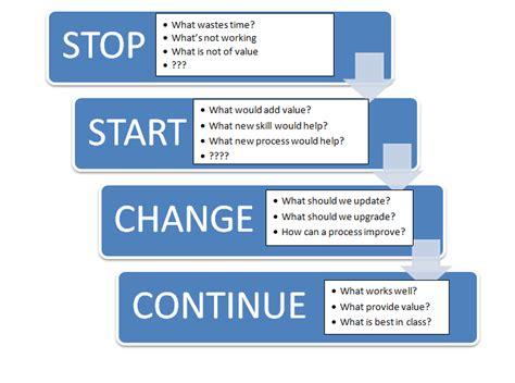 start stop continue template start stop continue template 2014freerun5