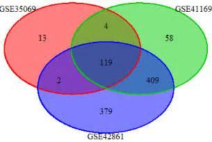 Scaled Triple Venn Diagram With Venndiagram Stack