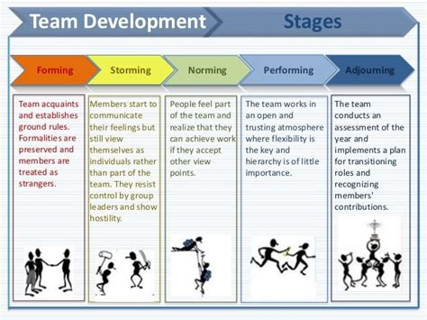 team development stages forming storming norming performing adjourning team acquaints and