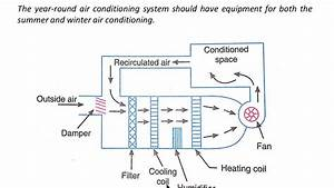Air Conditioning Systems  Introduction  Classification