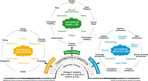 enterprise architecture leading practice