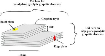 electrodes    carbon nanotubes  edge plane pyrolytic graphite analyst rsc