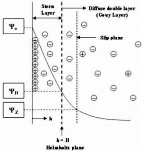 A  Schematic Diagram Of Double Layer Structure On The