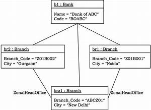 Ooad - Uml Structured Diagrams