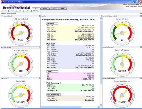 Gantt Chart Excel Templates Hospital Dashboard Clinical Dashboard Metrics Dashboard Zone
