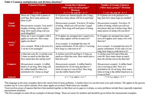 Word problems do not specifically tell the reader to add, subtract, multiply, pr divide. 3-5 - K-5 Word Problem Structures