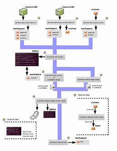 Yocto Project Software Development Kit  Sdk  Developer U0026 39 S Guide