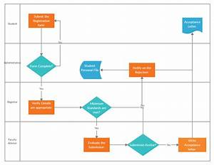 Process Documentation Guide  Learn How To Document Processes