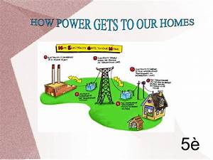 How Power Gets To Our Homes  Group B