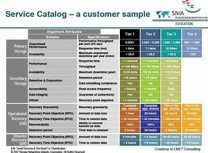 create a storage service catalog with this resource With itil service catalogue template