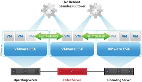 vmware visioppt objects virtualization cloud