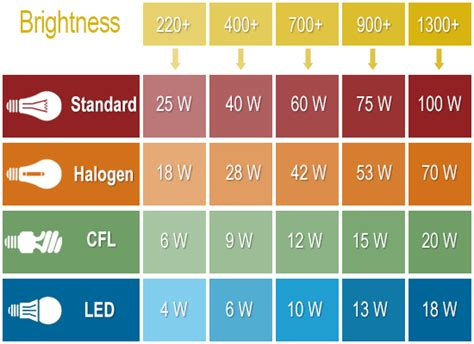 lumens to watts conversion chart for led bulbs the