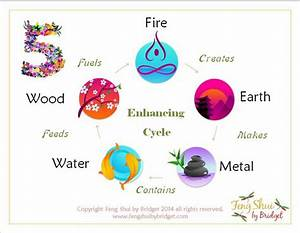 Feng Shui 5 Element Enhancing Cycle to bring balance to ...