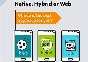 Everything You Wanted To Know About Native Hybrid And Web A