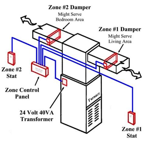 hvac zone systems   save  money