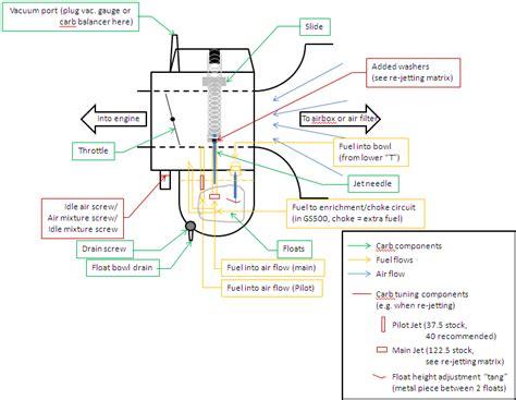 basic simple carb diagram  pre  gss