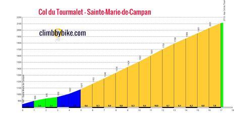 profil du Col du Tourmalet