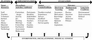 A Logic Model Diagrams Elements Of Program Planning