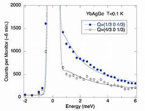 Energy Scans Of The Quasielastic Magnetic Scattering At