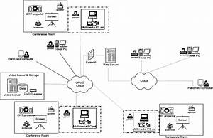 Network Diagram Of The Conference Webcasting System  The