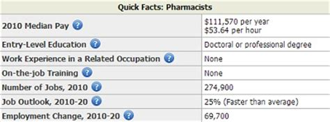 Pharmacist Annual Salary by Average Pay For Pharmacists Archives Salary By State