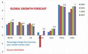 India will be the World's Fastest Growing Economy by 2017 ...