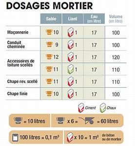 Dosage Pour Faire Du Beton : doser son mortier et son b ton ~ Premium-room.com Idées de Décoration