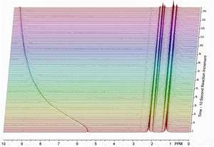Reaction Monitoring - Process NMR Analysis - 60 MHz NMR ...